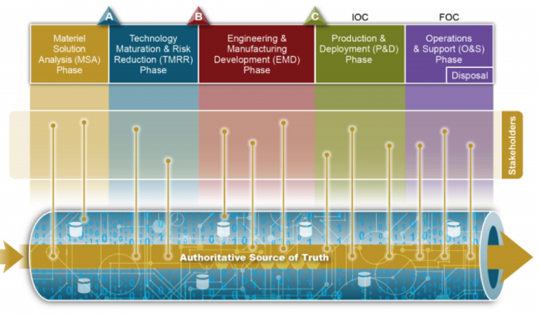 The DoD's holistic plan for the digital engineering approach