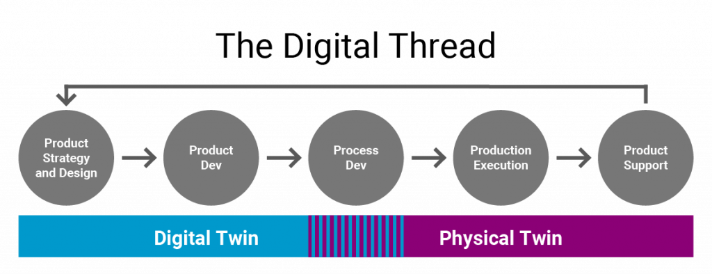 The digital thread is a feedback loop tracking all steps of a product's lifecycle and feeding back from both the digital twin and physical twin.