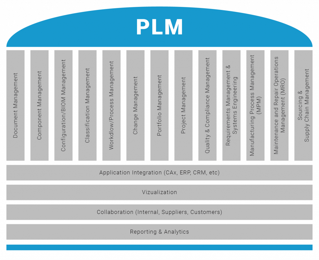 A PLM framework overview, including technological elements and management functions